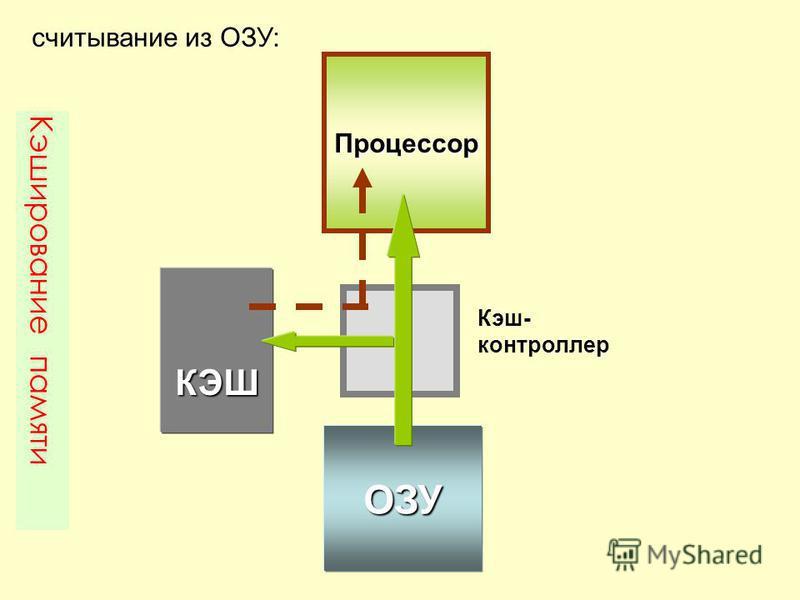 ОЗУ КЭШ Кэш- контроллер Процессор Кэширование памяти считывание из ОЗУ: