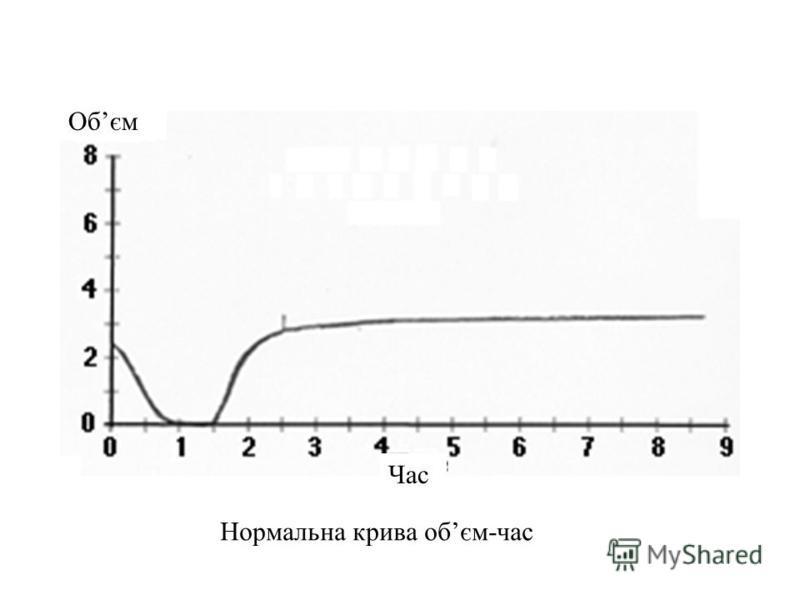 Нормальна крива обєм-час Час Обєм