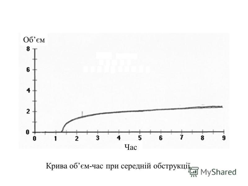 Mild Obstruction Volume Time Curve Крива обєм-час при середнiй обструкцiї Час Обєм