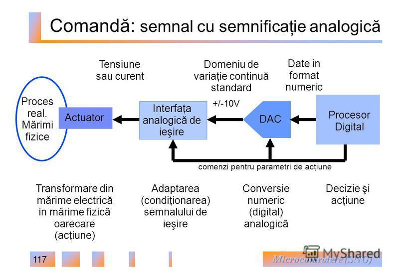 117 Adaptarea (condiţionarea) semnalului de ieşire Comandă: semnal cu semnificaţie analogică +/-10V Domeniu de variaţie continuă standard Proces real. Mărimi fizice DAC Procesor Digital Date in format numeric Interfaţa analogică de ieşire Actuator Tr