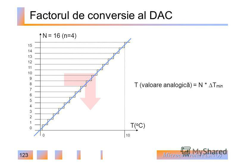 123 Factorul de conversie al DAC T( o C) N = 16 (n=4) 10 14 12 13 11 4 5 6 7 8 9 15 0 1 2 3 010 T (valoare analogică) = N * T min