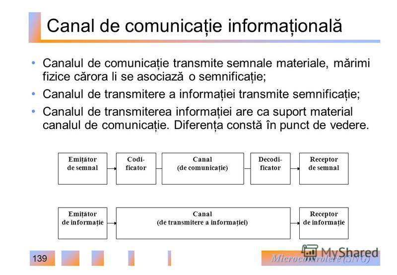 139 Canal de comunicaţie informaţională Canal (de comunicaţie) Emiţător de semnal Codi- ficator Decodi- ficator Receptor de semnal Emiţător de informaţie Receptor de informaţie Canal (de transmitere a informaţiei) Canalul de comunicaţie transmite sem