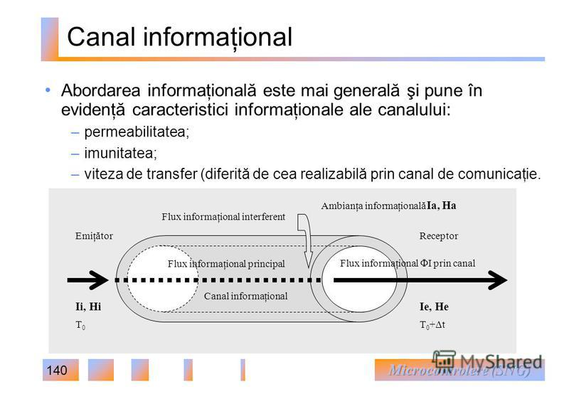 140 Canal informaţional Flux informaţional interferent T 0 + t T0T0 Ambianţa informaţională Ia, Ha Canal informaţional Ii, HiIe, He Flux informaţional I prin canal EmiţătorReceptor Flux informaţional principal Abordarea informaţională este mai genera