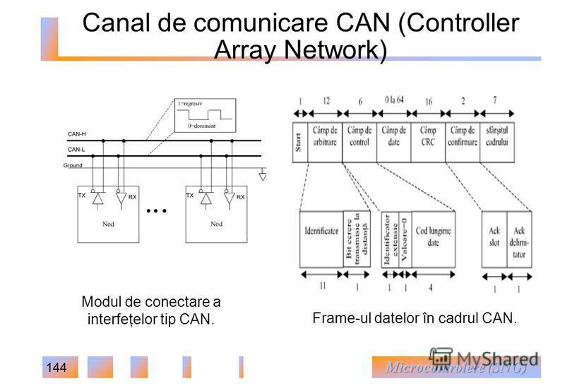 144 Canal de comunicare CAN (Controller Array Network) Modul de conectare a interfeţelor tip CAN. Frame-ul datelor în cadrul CAN.