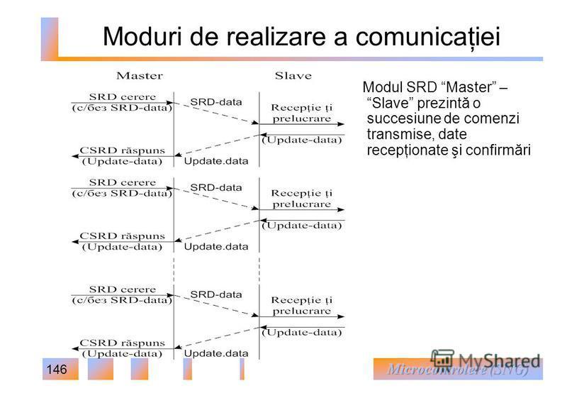 146 Moduri de realizare a comunicaţiei Modul SRD Master – Slave prezintă o succesiune de comenzi transmise, date recepţionate şi confirmări