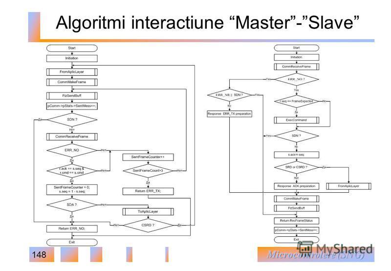 148 Algoritmi interactiune Master-Slave