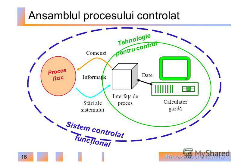 16 Ansamblul procesului controlat Proces fizic Stări ale sistemului Comenzi Interfaţă de proces Calculator gazdă Sistem controlat funcţional Tehnologie pentru control Informaţie Date