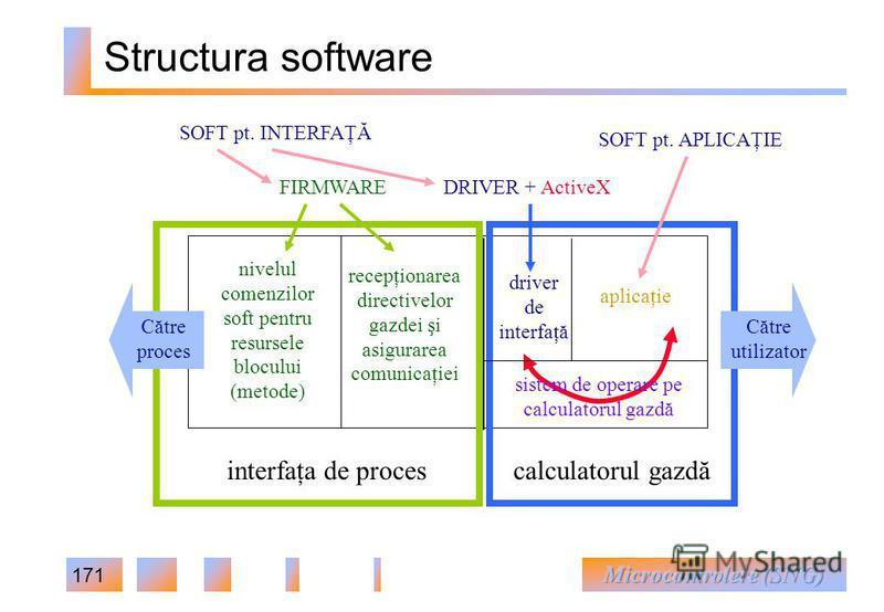 171 Structura software recepţionarea directivelor gazdei şi asigurarea comunicaţiei nivelul comenzilor soft pentru resursele blocului (metode) driver de interfaţă calculatorul gazdă aplicaţie sistem de operare pe calculatorul gazdă interfaţa de proce