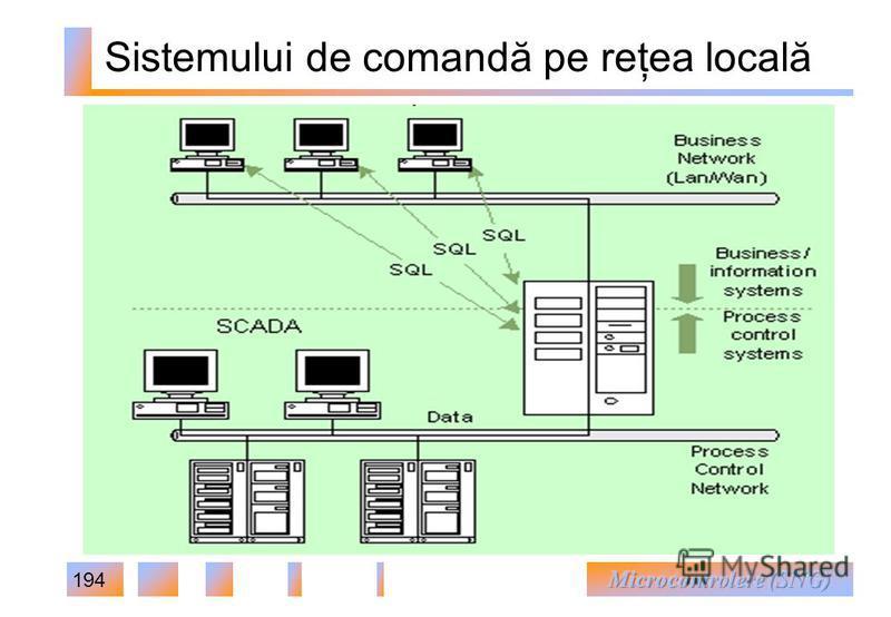 194 Sistemului de comandă pe reţea locală