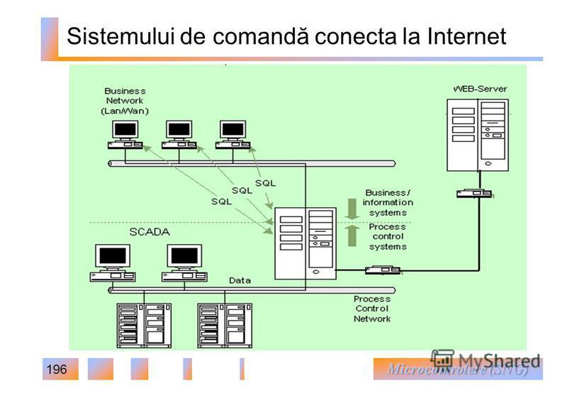 196 Sistemului de comandă conecta la Internet