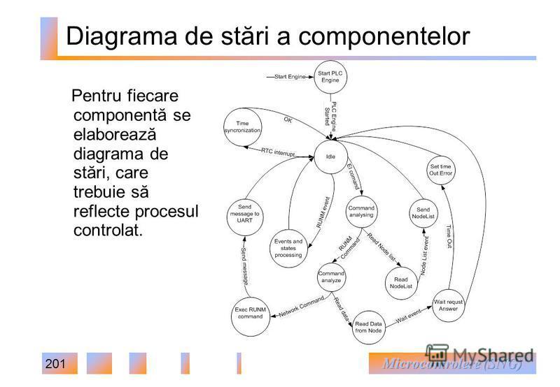 201 Diagrama de stări a componentelor Pentru fiecare componentă se elaborează diagrama de stări, care trebuie să reflecte procesul controlat.