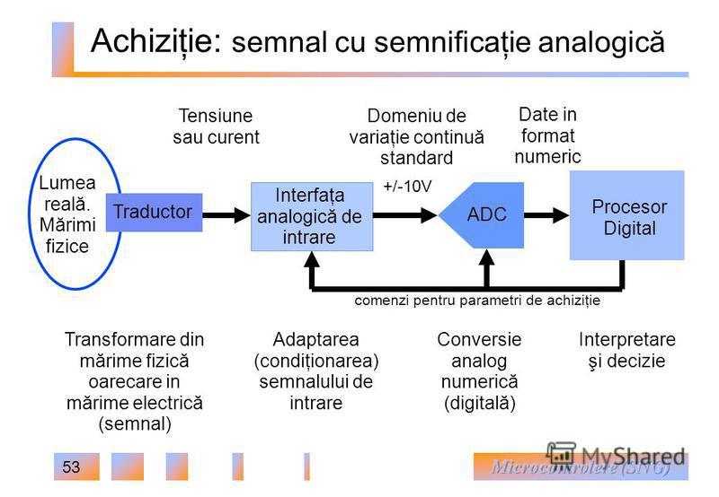 53 Adaptarea (condiţionarea) semnalului de intrare Achiziţie: semnal cu semnificaţie analogică +/-10V Domeniu de variaţie continuă standard Lumea reală. Mărimi fizice ADC Procesor Digital Date in format numeric Interfaţa analogică de intrare Traducto