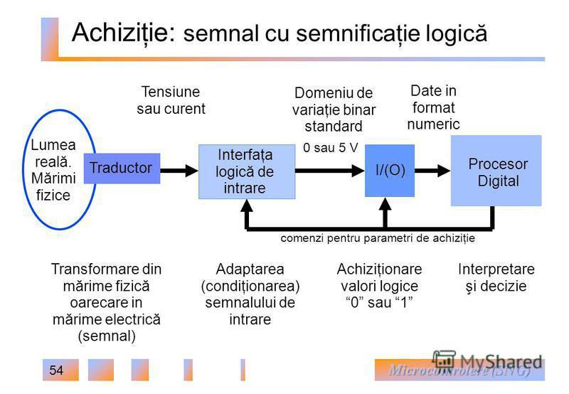 54 Achiziţie: semnal cu semnificaţie logică Adaptarea (condiţionarea) semnalului de intrare Transformare din mărime fizică oarecare in mărime electrică (semnal) Achiziţionare valori logice 0 sau 1 Interpretare şi decizie 0 sau 5 V Domeniu de variaţie