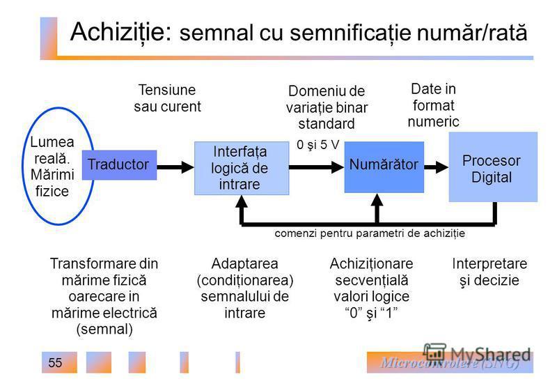 55 Achiziţie: semnal cu semnificaţie număr/rată 0 şi 5 V Domeniu de variaţie binar standard Lumea reală. Mărimi fizice Numărător Procesor Digital Date in format numeric Interfaţa logică de intrare Adaptarea (condiţionarea) semnalului de intrare Tradu
