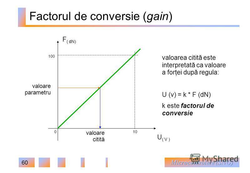 60 Factorul de conversie (gain) U ( V ) F ( dN) 0 100 10 valoare parametru valoare citită valoarea citită este interpretată ca valoare a forţei după regula: U (v) = k * F (dN) k este factorul de conversie