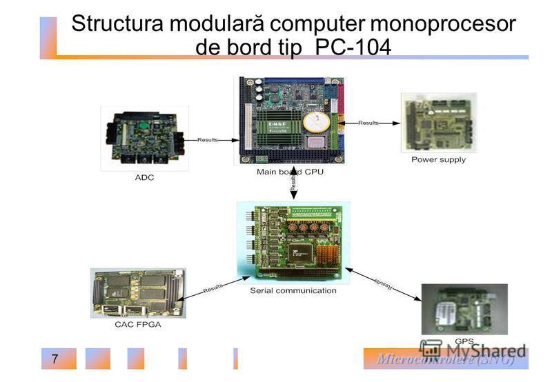 7 Structura modulară computer monoprocesor de bord tip РС-104