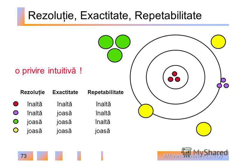 73 Rezoluţie, Exactitate, Repetabilitate înaltă înaltă înaltă înaltă joasă înaltă joasă joasă înaltă joasă joasă joasă Rezoluţie Exactitate Repetabilitate o privire intuitivă !