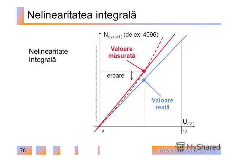 76 Nelinearitatea integrală Nelinearitate Integrală U ( V ) N ( valori ) (de ex: 4096) 010 Valoare reală Valoare măsurată eroare