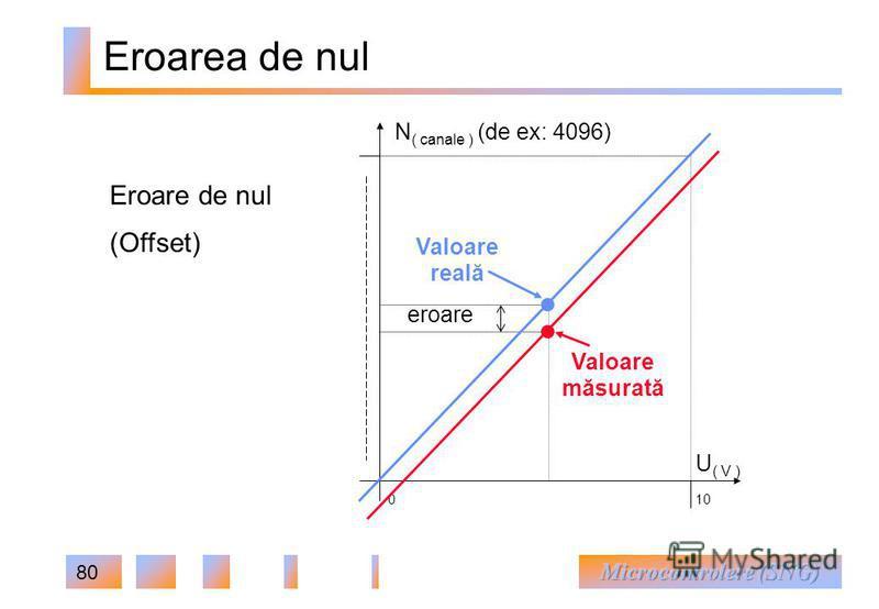 80 Eroarea de nul Eroare de nul (Offset) U ( V ) N ( canale ) (de ex: 4096) 010 Valoare reală Valoare măsurată eroare