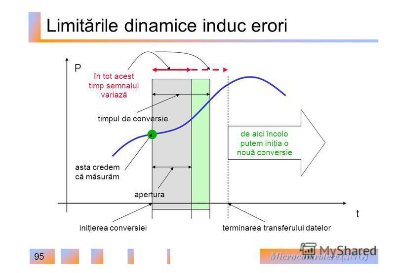 95 Limitările dinamice induc erori iniţierea conversiei apertura timpul de conversie terminarea transferului datelor de aici încolo putem iniţia o nouă conversie asta credem că măsurăm în tot acest timp semnalul variază t P