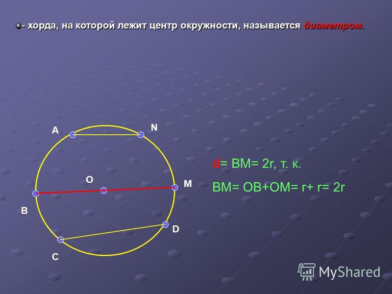 M N A B C D O d= BM= 2r, т. к. BM= OB+OM= r+ r= 2r - хорда, на которой лежит центр окружности, называется диаметром.