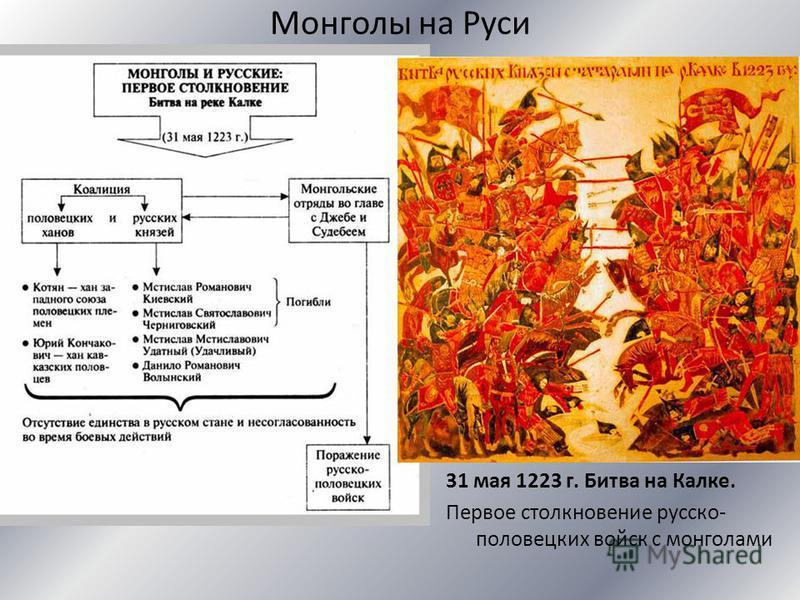 Монголы на Руси 31 мая 1223 г. Битва на Калке. Первое столкновение русско- половецких войск с монголами