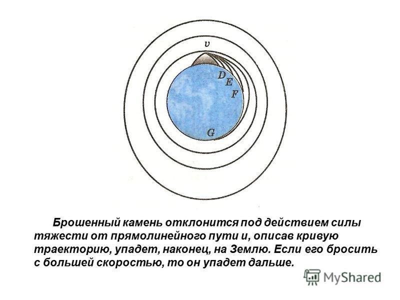 Брошенный камень отклонится под действием силы тяжести от прямолинейного пути и, описав кривую траекторию, упадет, наконец, на Землю. Если его бросить с большей скоростью, то он упадет дальше.