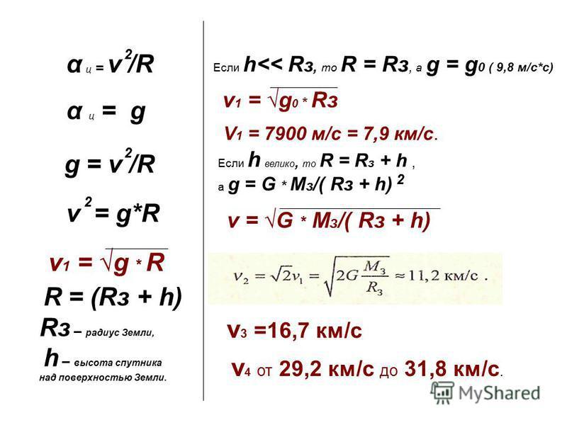 α ц = v /R α ц = g g = v /R v = g*R v 1 = g * R 2 2 2 R = (Rз + h) Rз – радиус Земли, h – высота спутника над поверхностью Земли. Если h<< R з, то R = Rз, а g = g 0 ( 9,8 м/с*с) v 1 = g 0 * Rз V 1 = 7900 м/с = 7,9 км/с. Если h велико, то R = R з + h,
