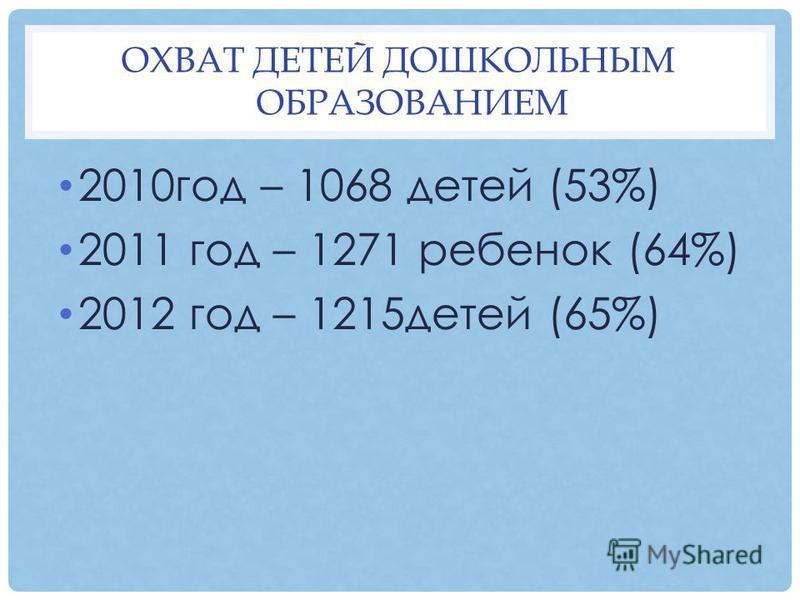 ОХВАТ ДЕТЕЙ ДОШКОЛЬНЫМ ОБРАЗОВАНИЕМ 2010 год – 1068 детей (53%) 2011 год – 1271 ребенок (64%) 2012 год – 1215 детей (65%)