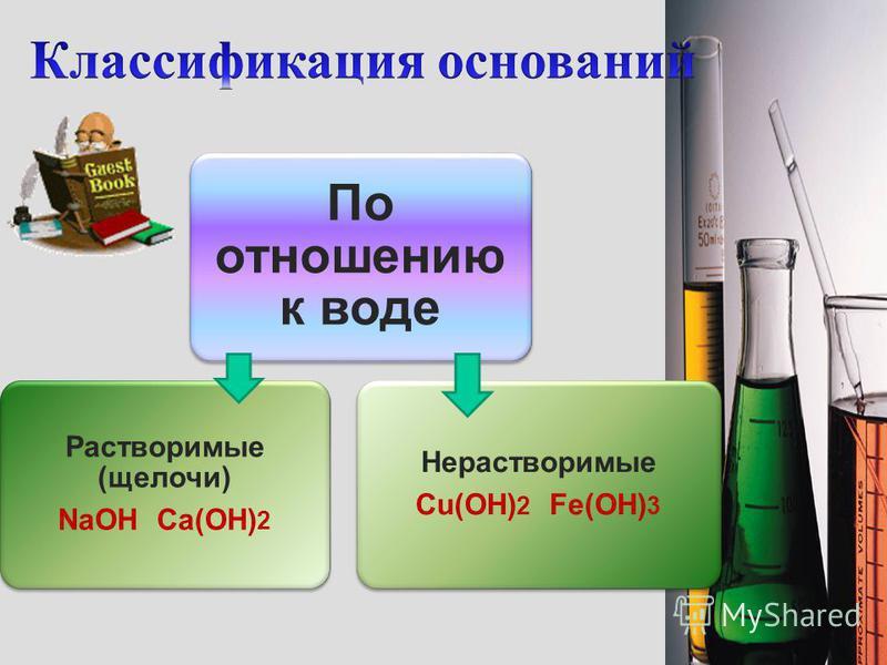 Название основания гидроксид Название металла в родительном падеже (с.о. римскими цифрами) NaOH Ca(OH) 2 Cu(OH) 2 Fe(OH) 3