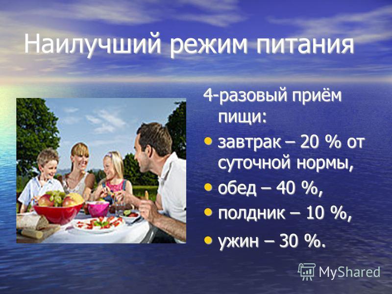 Наилучший режим питания 4-разовый приём пищи: завтрак – 20 % от суточной нормы, завтрак – 20 % от суточной нормы, обед – 40 %, обед – 40 %, полдник – 10 %, полдник – 10 %, ужин – 30 %. ужин – 30 %.