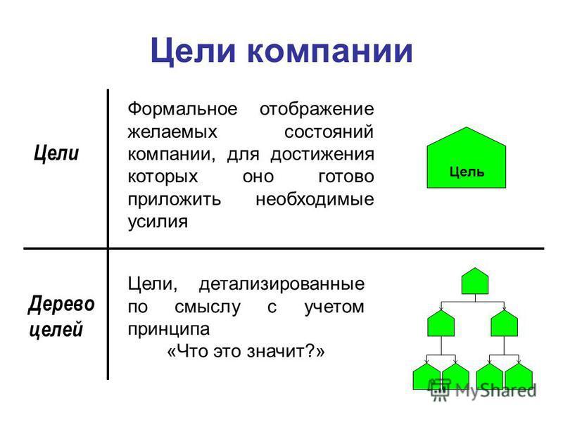 Цели компании Цели Дерево целей Формальное отображение желаемых состояний компании, для достижения которых оно готово приложить необходимые усилия Цели, детализированные по смыслу с учетом принципа «Что это значит?» Цель