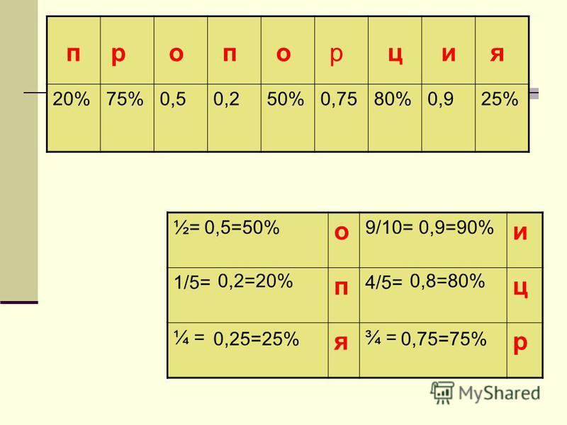 20%75%0,50,250%0,7580%0,925% ½= о 9/10= и 1/5= п 4/5= ц ¼ = я ¾ = р ппроцияор 0,5=50% 0,2=20% 0,25=25% 0,9=90% 0,8=80% 0,75=75%