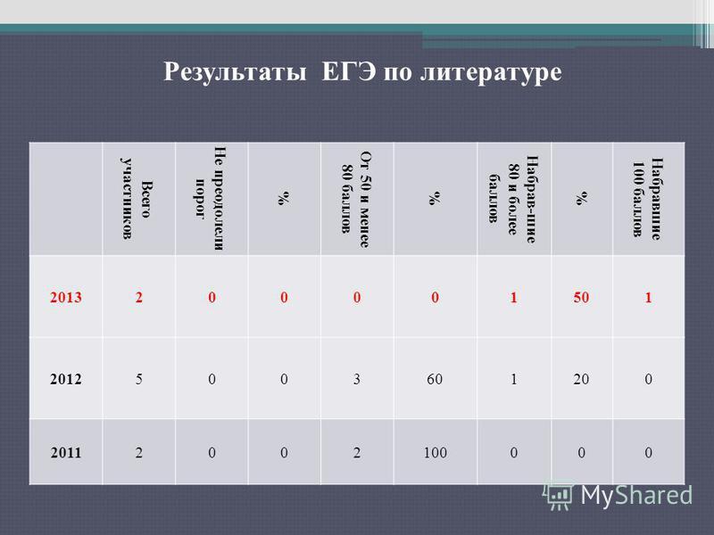 Результаты ЕГЭ по русскому языку Всего участников Не преодолели порог % От 50 и менее 80 баллов % Набрав-шие 80 и более баллов % Набравшие 100 баллов 2013200001501 20125003601200 20112002100000 Результаты ЕГЭ по литературе
