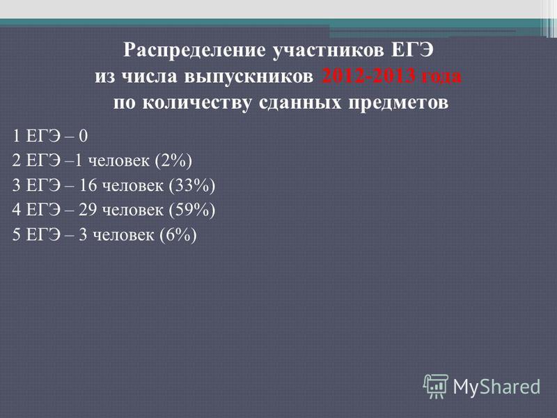1 ЕГЭ – 0 2 ЕГЭ –1 человек (2%) 3 ЕГЭ – 16 человек (33%) 4 ЕГЭ – 29 человек (59%) 5 ЕГЭ – 3 человек (6%) Распределение участников ЕГЭ из числа выпускников 2012-2013 года по количеству сданных предметов