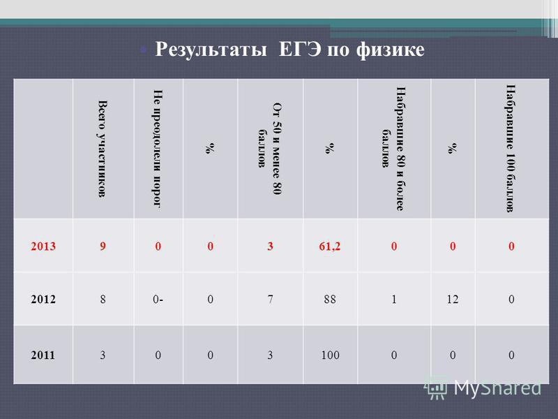 Результаты ЕГЭ по русскому языку Всего участников Не преодолели порог % От 50 и менее 80 баллов % Набравшие 80 и более баллов % Набравшие 100 баллов 2013900361,2000 201280-07881120 20113003100000 Результаты ЕГЭ по физике