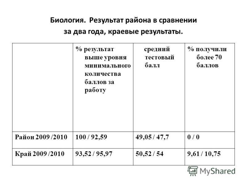 Биология. Результат района в сравнении за два года, краевые результаты. % результат выше уровня минимального количества баллов за работу средний тестовый балл % получили более 70 баллов Район 2009 /2010100 / 92,5949,05 / 47,70 / 0 Край 2009 /201093,5