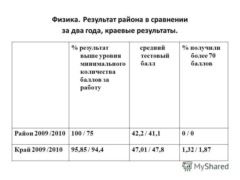 Физика. Результат района в сравнении за два года, краевые результаты. % результат выше уровня минимального количества баллов за работу средний тестовый балл % получили более 70 баллов Район 2009 /2010100 / 7542,2 / 41,10 / 0 Край 2009 /201095,85 / 94