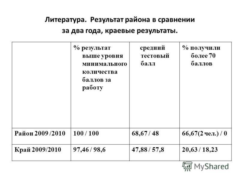 Литература. Результат района в сравнении за два года, краевые результаты. % результат выше уровня минимального количества баллов за работу средний тестовый балл % получили более 70 баллов Район 2009 /2010100 / 10068,67 / 4866,67(2 чел.) / 0 Край 2009