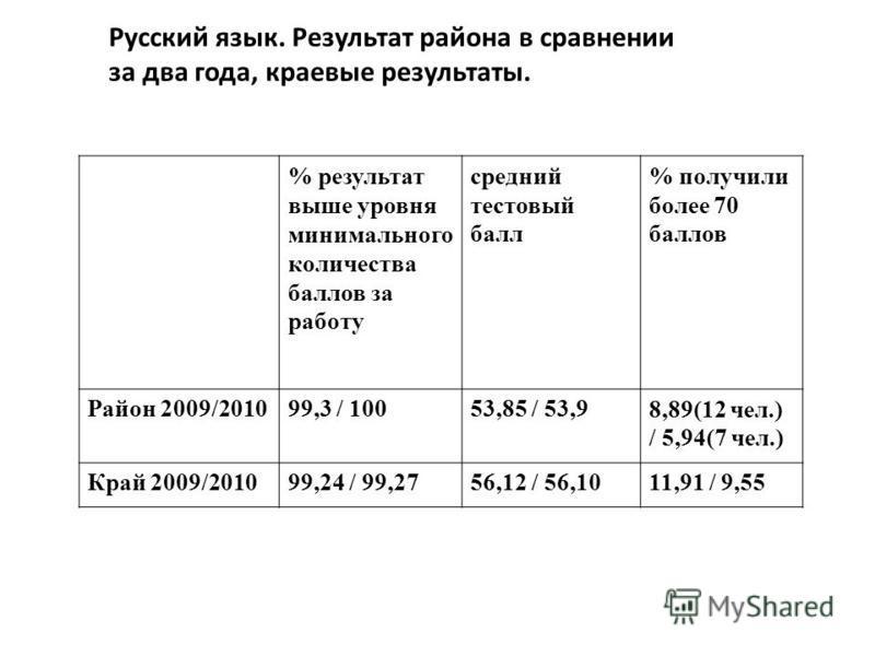 Русский язык. Результат района в сравнении за два года, краевые результаты. % результат выше уровня минимального количества баллов за работу средний тестовый балл % получили более 70 баллов Район 2009/201099,3 / 10053,85 / 53,98,89(12 чел.) / 5,94(7