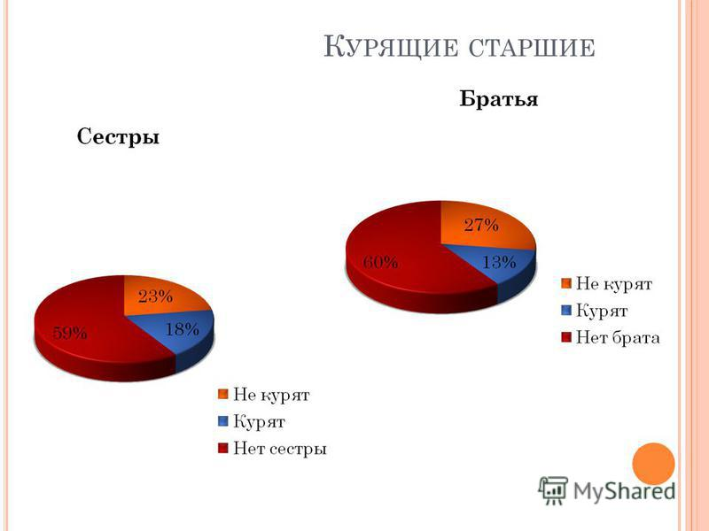 К УРЯЩИЕ СТАРШИЕ