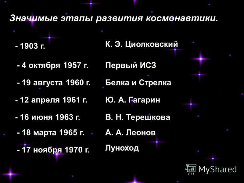 К. Э. Циолковский Первый ИСЗ Белка и Стрелка Ю. А. Гагарин В. Н. Терешкова А. А. Леонов - 1903 г. - 4 октября 1957 г. - 19 августа 1960 г. - 12 апреля 1961 г. - 16 июня 1963 г. - 18 марта 1965 г. - 17 ноября 1970 г. Луноход Значимые этапы развития ко