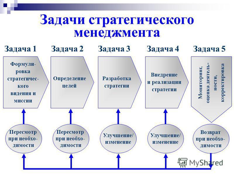 Стратегический менеджмент Стратегический менеджмент - это процесс определения стратегического видения и миссии, долгосрочных целей и намерений компании, выбор надлежащих направлений деятельности, а также распределение ресурсов, необходимых для реализ