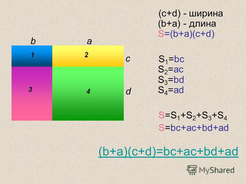 (c+d) - ширина (b+a) - длина S=(b+a)(c+d) S 1 =bc S 2 =ac S 3 =bd S 4 =ad S=S 1 +S 2 +S 3 +S 4 S=bc+ac+bd+ad ba c d (b+a)(c+d)=bc+ac+bd+ad 1 2 3 4