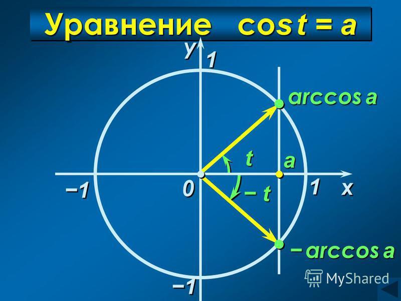 Уравнение co s t = а 1 1 x x у у 0 0 а arccos a arccos a arccos a 1 1 t t 1 1 1 1