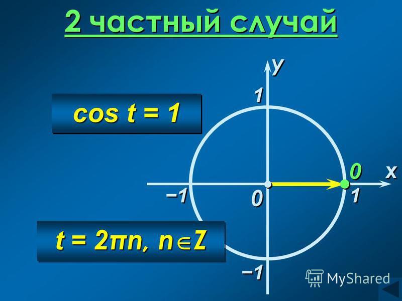 2 частный случай 0 0 x x 0 0 1 1 cos t = 1 1 1 t = 2πn, n Z y y 1 1 1 1