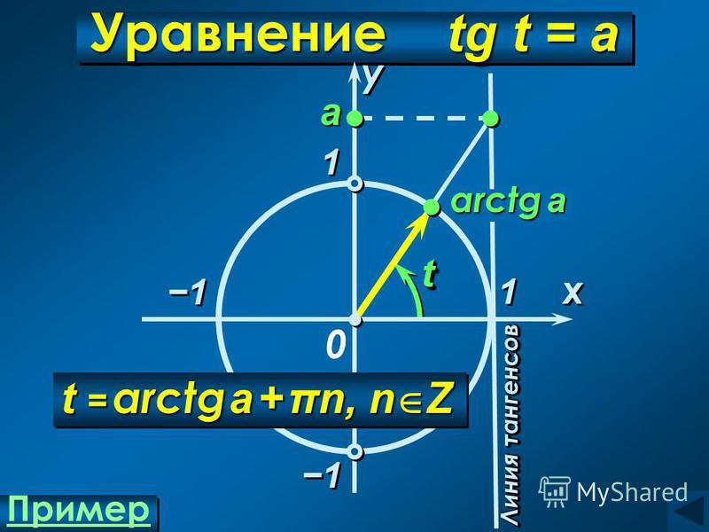 arctg a Уравнение tg t = а 1 1 x x у у 0 tt Линия тангенсов а 1 1 1 1 1 1 t = arctg a + πn, n Z Пример