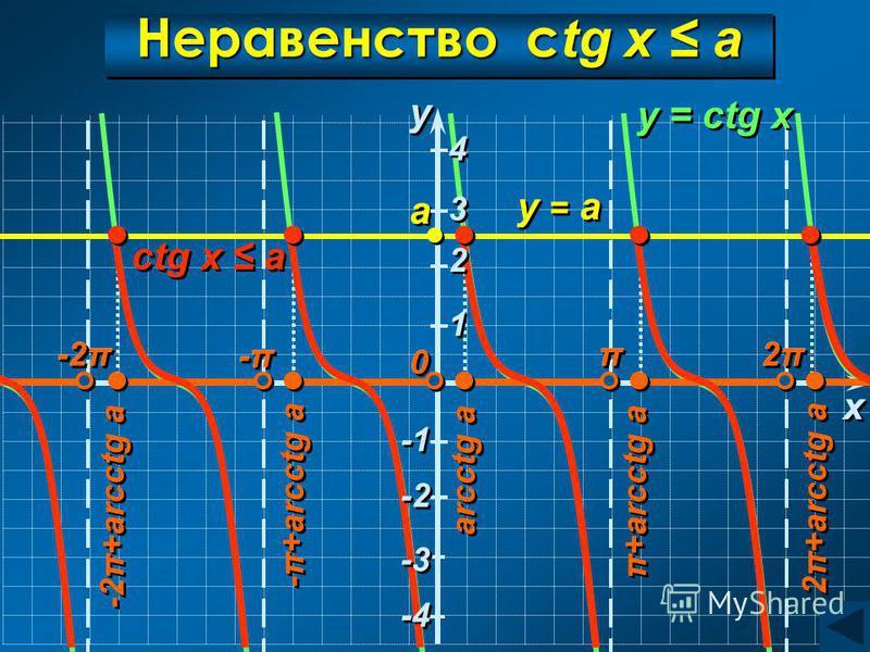 Неравенство c tg x a y y a a ctg x a x x 0 0 y = а y = ctg x 2π2π 2π2π π π -π-π -π-π -2π arcctg a π+arcctg a -2π+arcctg a -π+arcctg a 2π+arcctg a 4 4 3 3 -2π -π-π -π-π π π 2π2π 2π2π 0 0 -3 -4 -2 1 1 2 2