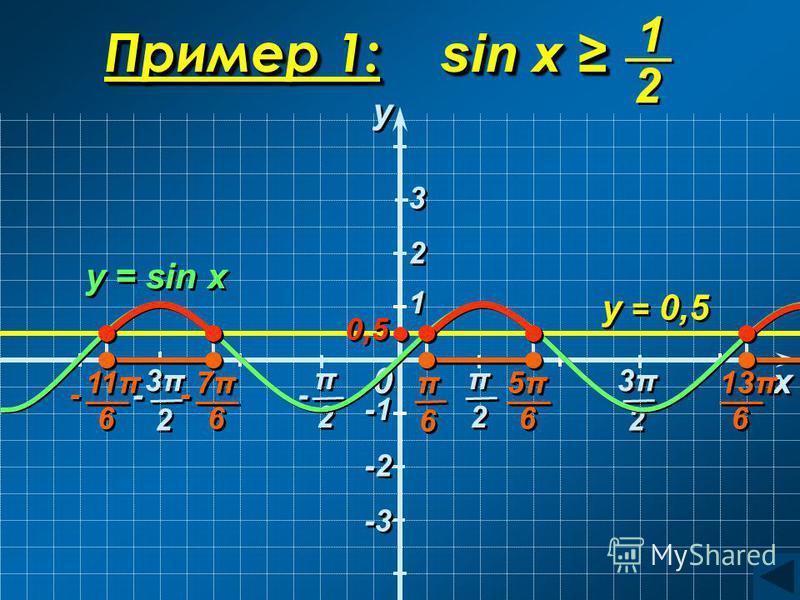 - - 3π3π 3π3π 2 2 3π3π 3π3π 2 2 π π 2 2 - - 0 0 1 1 y = 0,5 y = sin x y y x x 0,5 2 2 3 3 -2 -3 Пример 1: sin x Пример 1: sin x 1 1 2 2 π π 6 6 5π5π 5π5π 6 6 13π 6 6 7π7π 7π7π 6 6 - - 11π 6 6 - - π π 2 2