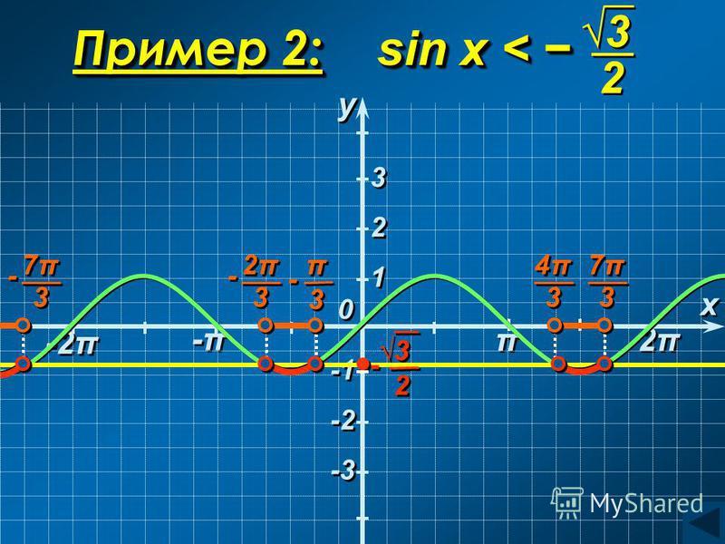 -2π -π-π -π-π 2π2π 2π2π π π Пример 2: sin x < Пример 2: sin x < y y 3 3 2 2 3 3 2 2 - - x x 0 0 1 1 2 2 3 3 -2 -3 π π 3 3 - - 2π2π 2π2π 3 3 - - 4π4π 4π4π 3 3 7π7π 7π7π 3 3 7π7π 7π7π 3 3 - -